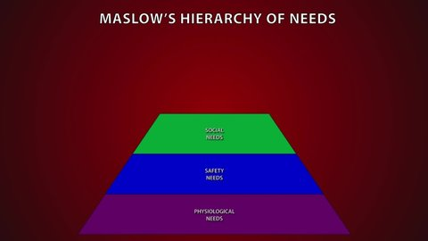 Animation showing the concept of Psychologist Abraham Maslow's Hierarchy of needs, used in business to motivate employees
