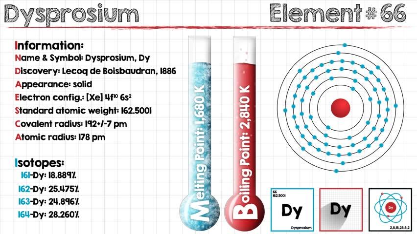 Header of dysprosium