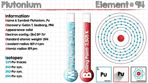 Animation of different chemical properties of Plutonium.